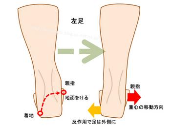 オーバープロネーションの人が走った時に足が外側に流れる状況