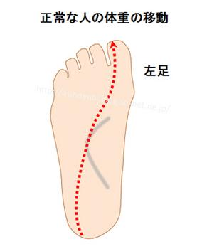 正常な足の動きをする人が走った時の足の裏の重心の移動