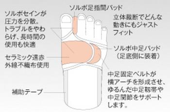 ソルボ外反母趾サポーター固定型のしくみ