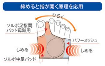 ソルボ外反母趾サポーター固定薄型メッシュタイプの構造