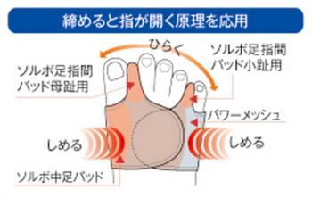 ソルボ外反母趾・内反小趾サポーター固定薄型メッシュタイプの構造